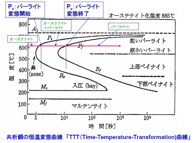 連続 冷却 変態 曲線